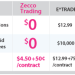 Zecco Review and Account Opening Process