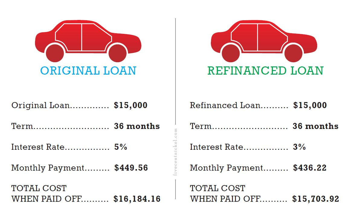Refinance car with bad credit score 11